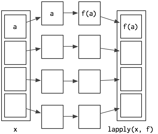 Functionals · Advanced R